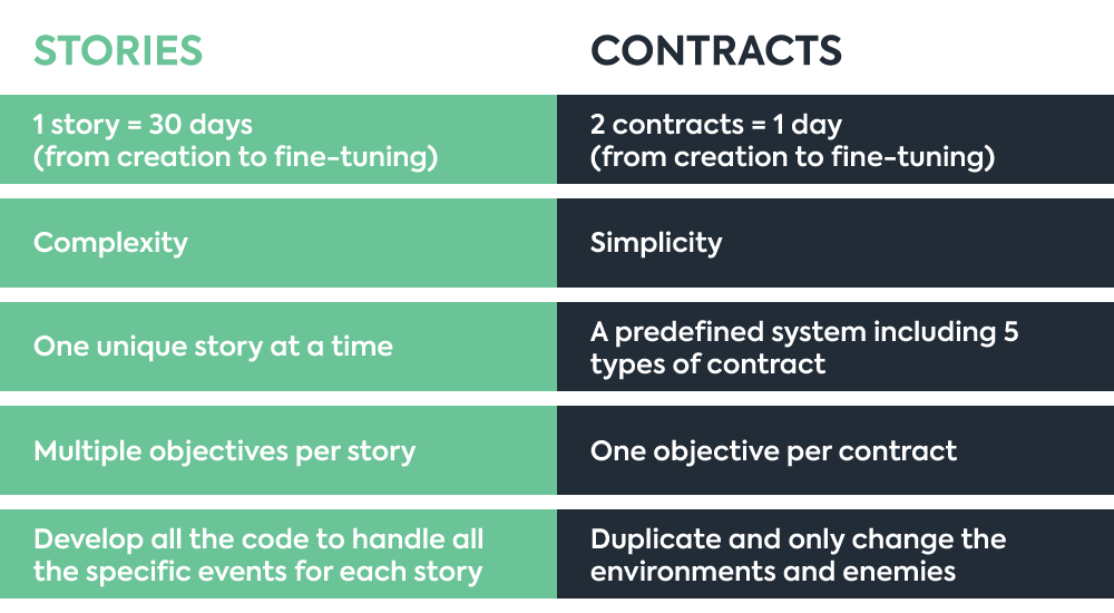 Stories vs. Contracts